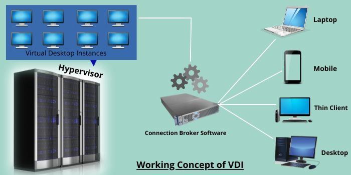Concept of VMware