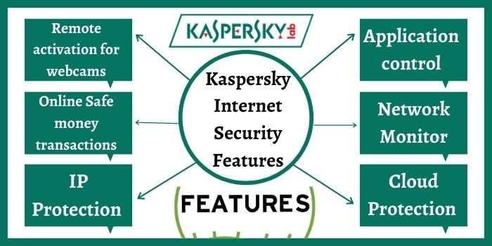 Kaspersky Internet Security Features
