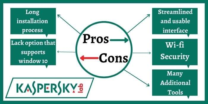 Pros & Cons Kaspersky Internet Security