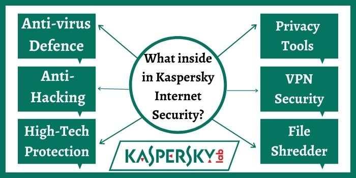 Kaspersky Internet Security Qualities